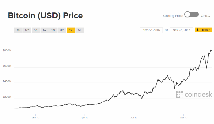 Bitcoin Price Development last 12 months