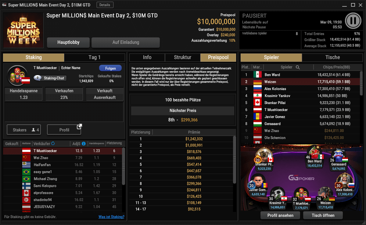Watch VIP-Grinders player Sebastian Gähl play live for $1,242,332 at the Super MILLION$ Final Table
