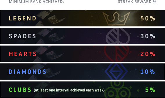 Four Week Streak Rewards