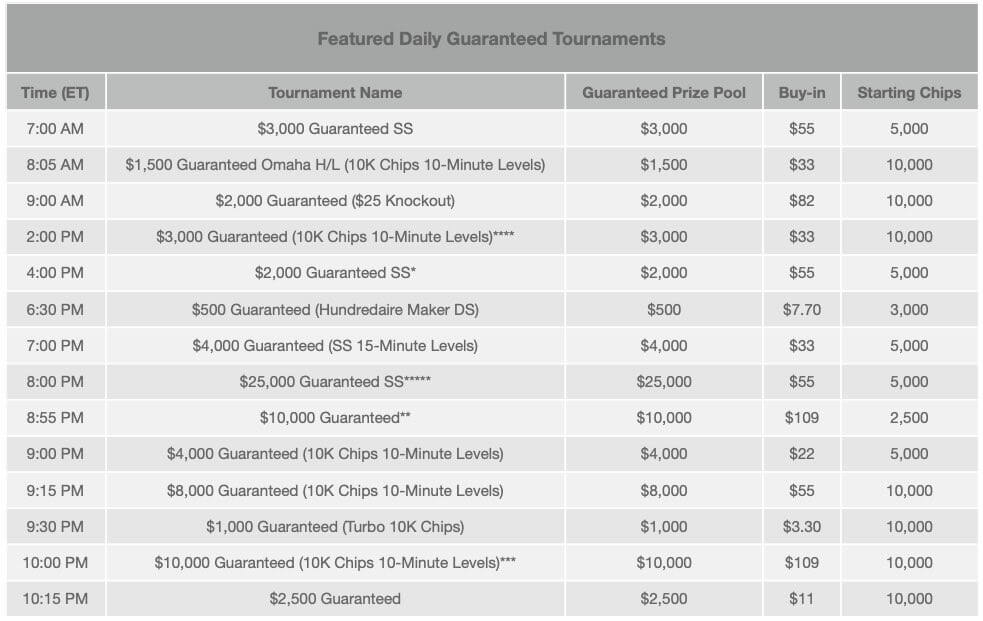Bodog India Tournament Schedule