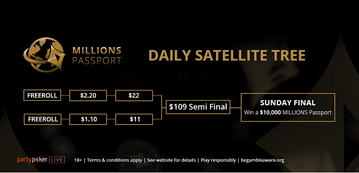 partypoker launches new $10,000 MILLIONS passport satellite system